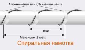 Системы обогрева труб, обогрев трубопровода